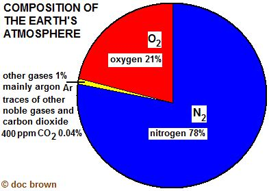 Gcse chemistry limestone and carbon dioxide coursework